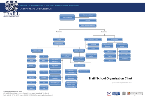 schools as organisations 2 1 What are the characteristics of a school as learning organisation  of seven  overarching 'action-oriented' dimensions: 1) developing and sharing a  2)  creating and supporting continuous learning opportunities for all staff.